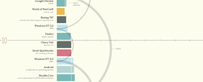 Codebases of millions of lines of code visualized